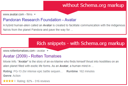 Schema.org markup: Provides predefined schemes - making rich snippets possible in search engines